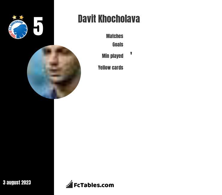 Davit Khocholava infographic