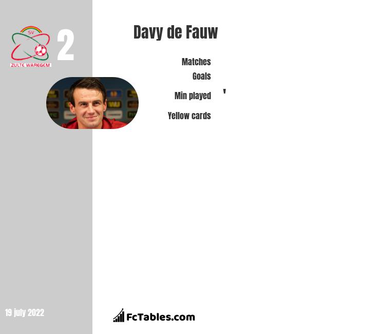 Davy de Fauw infographic