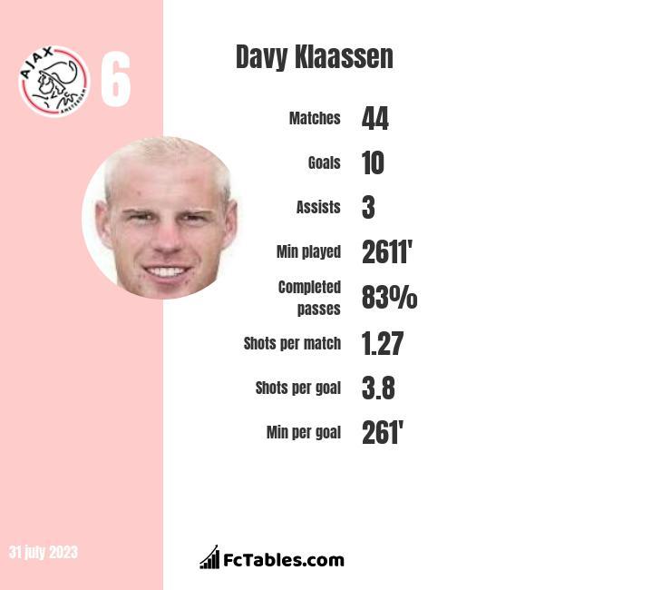 Davy Klaassen infographic