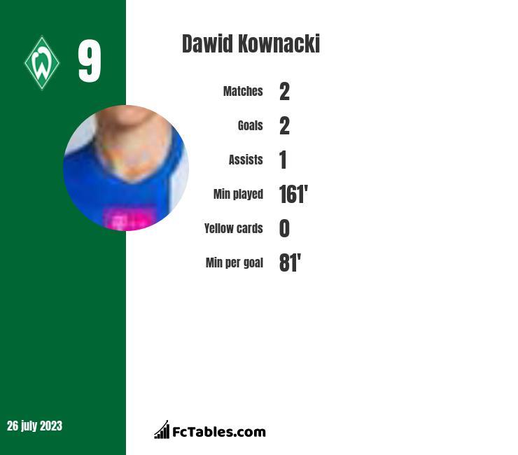 Dawid Kownacki infographic