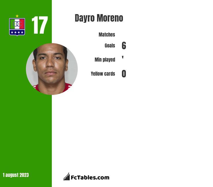 Dayro Moreno infographic