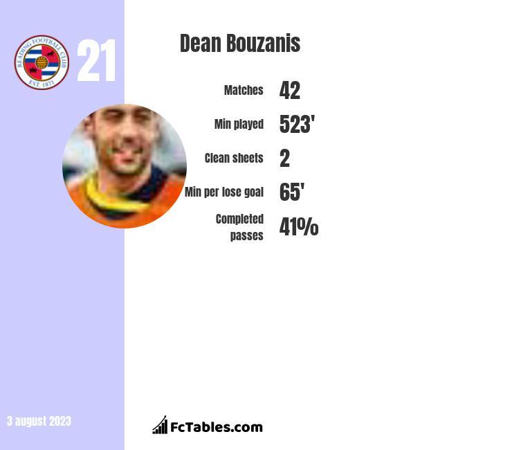 Dean Bouzanis infographic