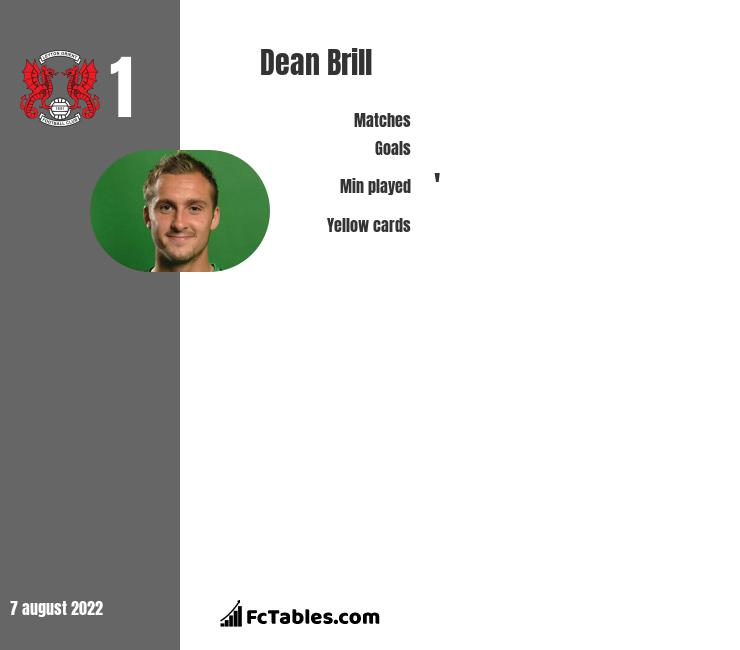 Dean Brill infographic statistics for Leyton Orient