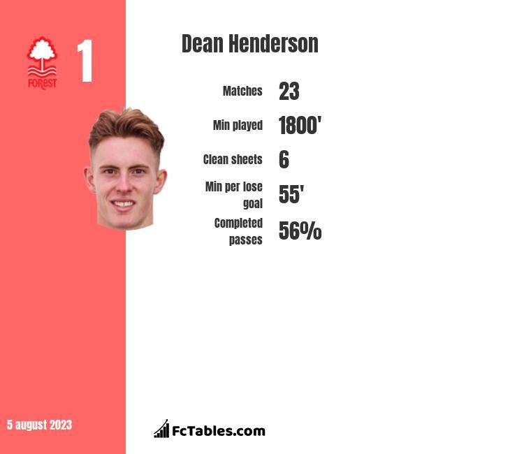 Dean Henderson infographic