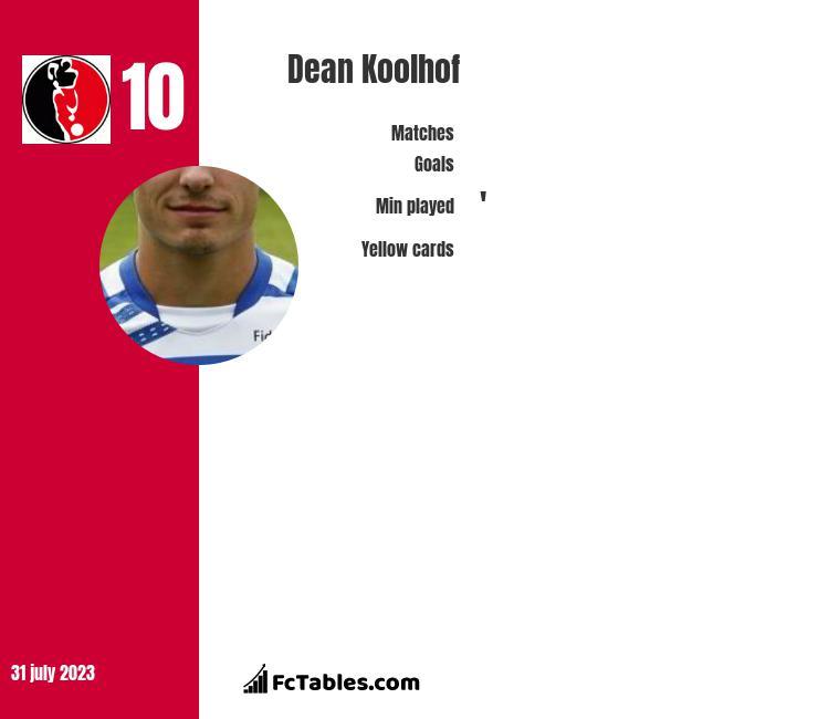 Dean Koolhof infographic
