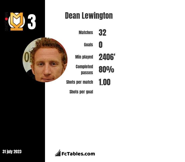 Dean Lewington infographic