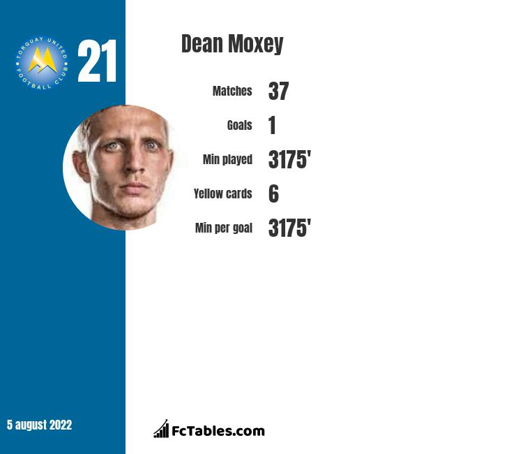 Dean Moxey infographic statistics for Exeter City