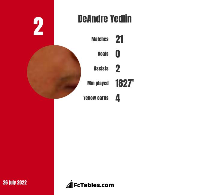 DeAndre Yedlin infographic statistics for Newcastle United