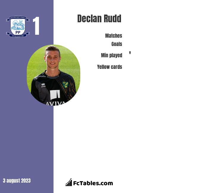 Declan Rudd infographic