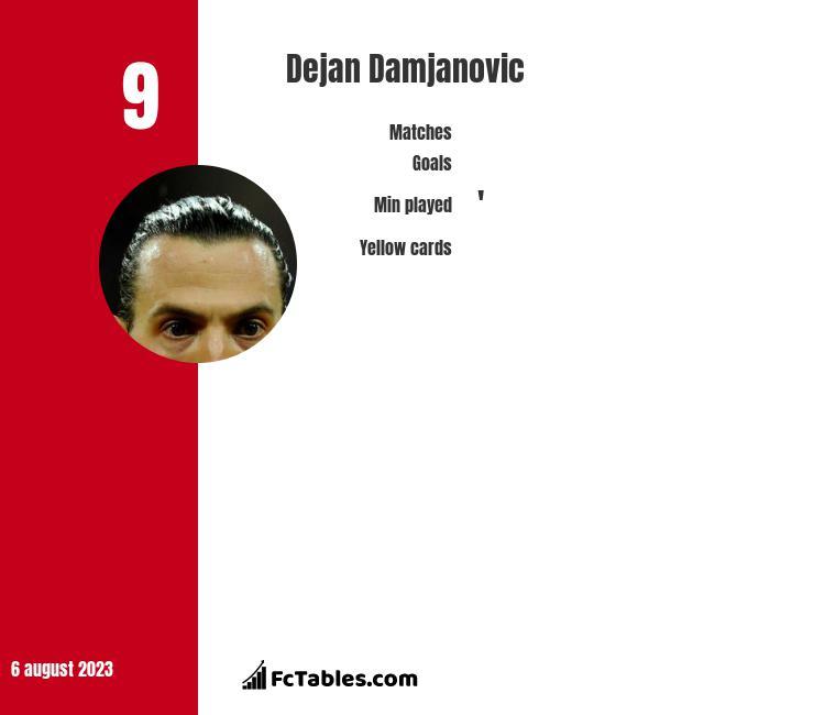 Dejan Damjanović infographic