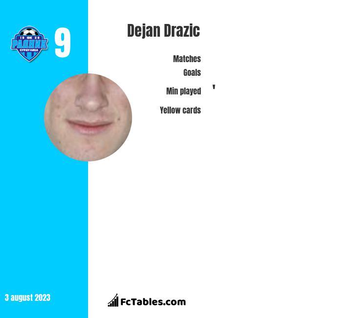 Dejan Drazic infographic
