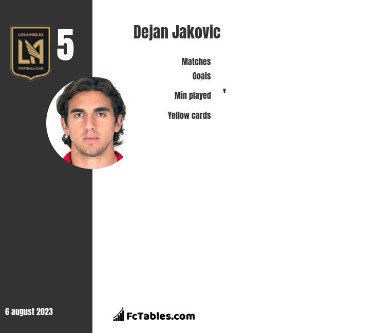Dejan Jakovic infographic