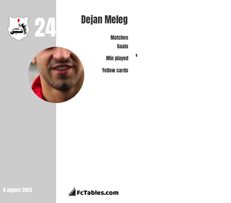 Dejan Meleg infographic