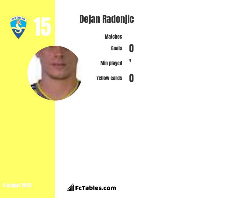 Dejan Radonjic infographic