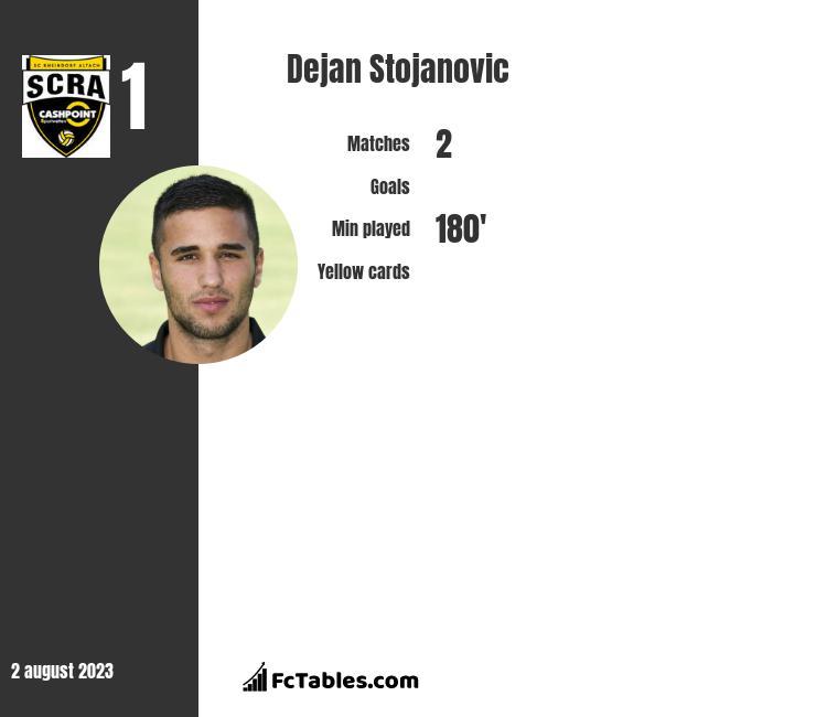 Dejan Stojanovic infographic