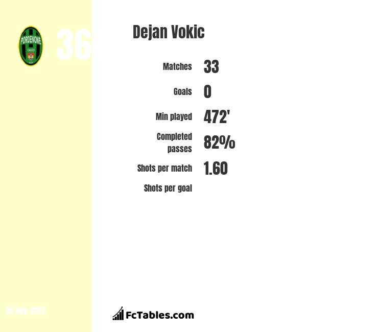 Dejan Vokic infographic