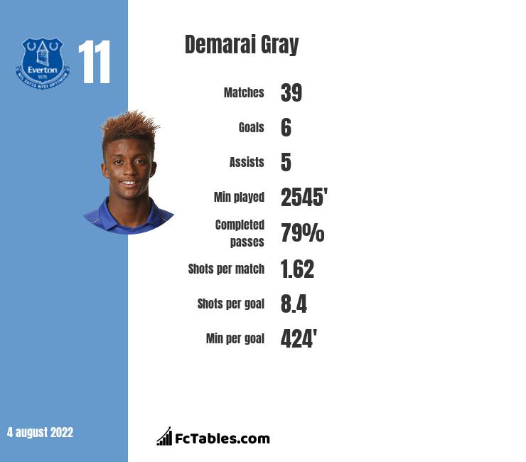 Demarai Gray infographic