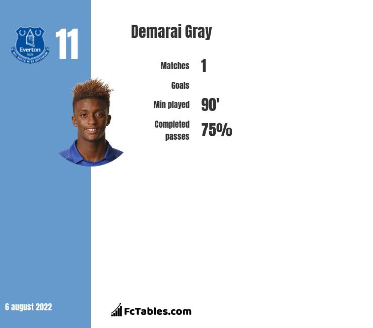 Demarai Gray infographic statistics for Leicester