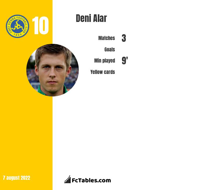 Deni Alar infographic statistics for Rapid Wien