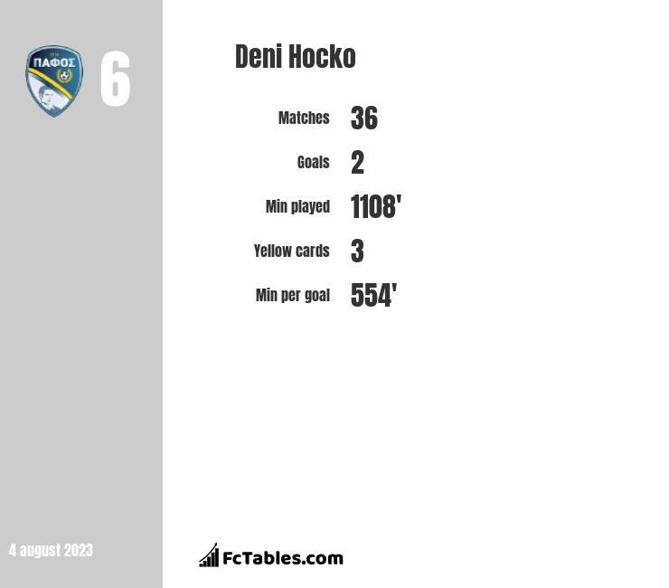 Deni Hocko infographic