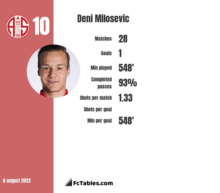 Deni Milosevic infographic