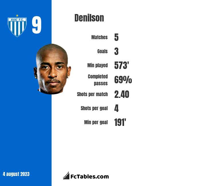 Denilson infographic