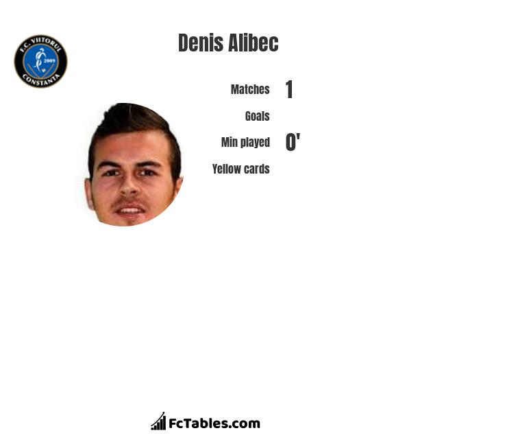 Denis Alibec infographic