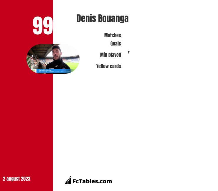 Denis Bouanga infographic