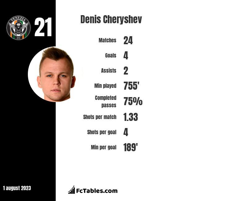 Denis Cheryshev infographic