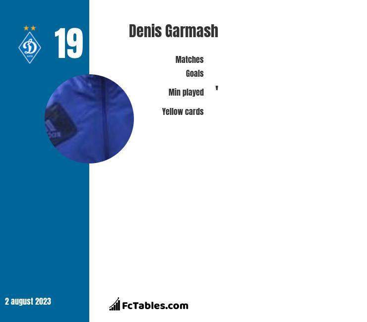 Denis Garmasz infographic
