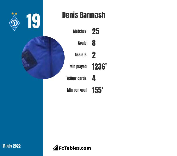 Denis Garmash infographic statistics for Dynamo Kyiv