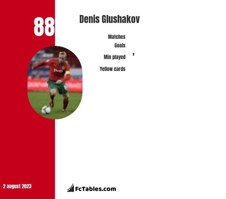 Denis Głuszakow infographic