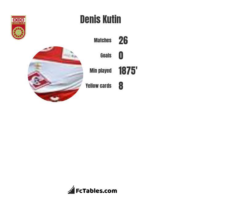 Denis Kutin infographic