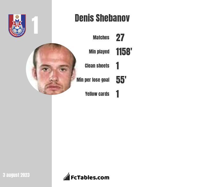 Denis Shebanov infographic