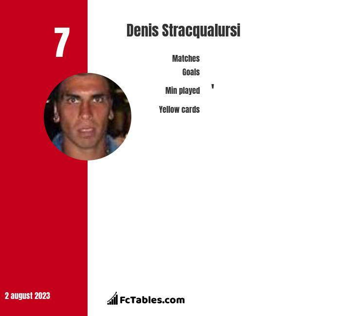 Denis Stracqualursi infographic