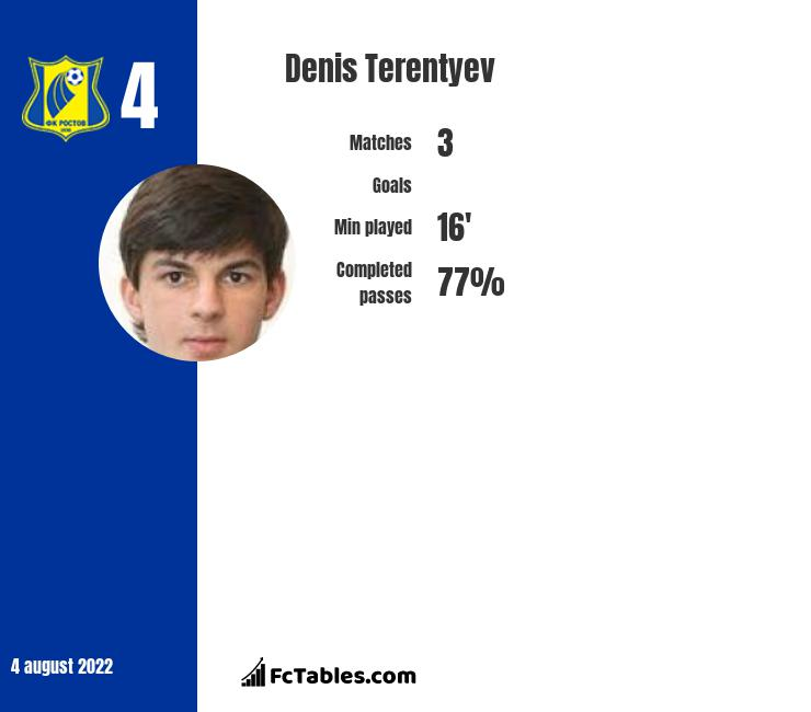 Denis Terentiew infographic