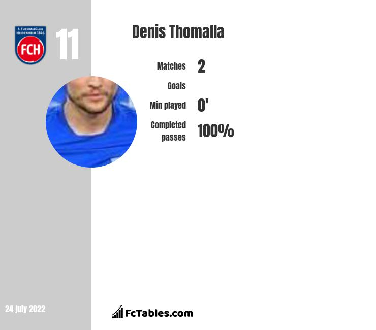 Denis Thomalla infographic