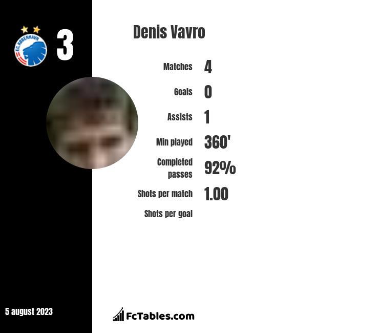 Denis Vavro infographic