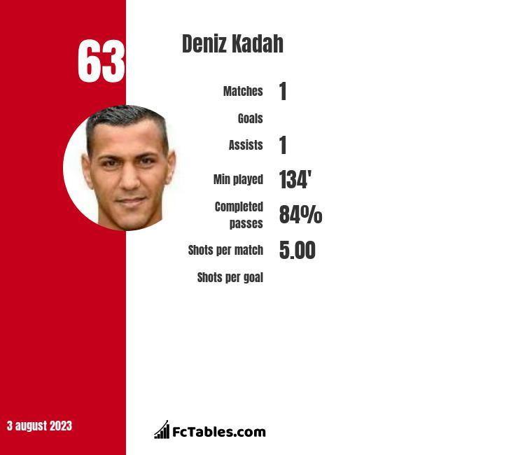 Deniz Kadah infographic