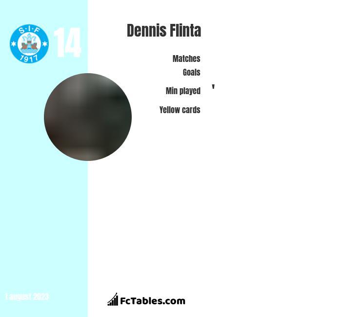 Dennis Flinta infographic