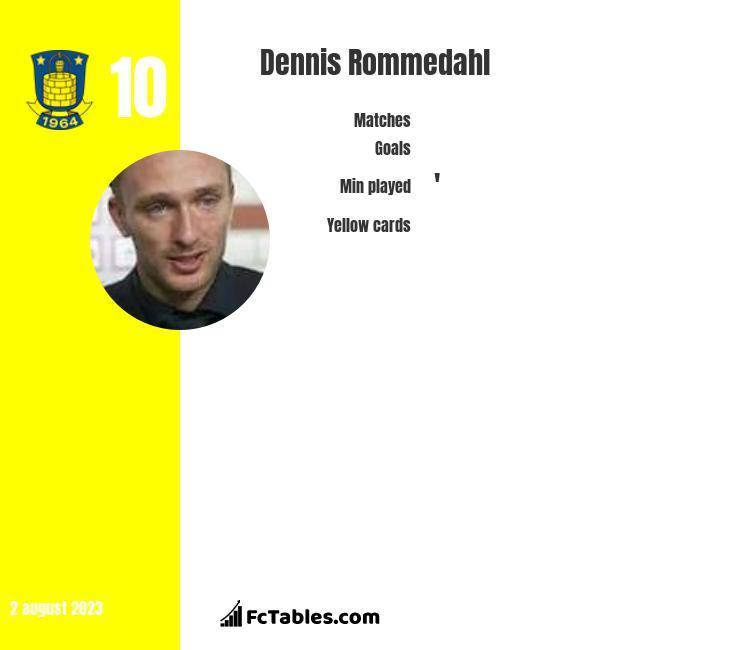 Dennis Rommedahl infographic