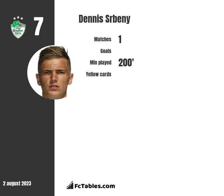 Dennis Srbeny infographic