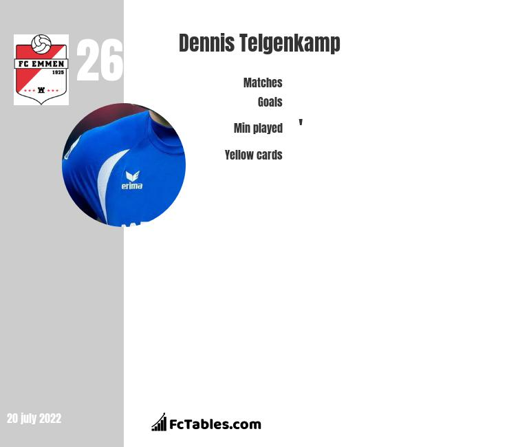 Dennis Telgenkamp infographic