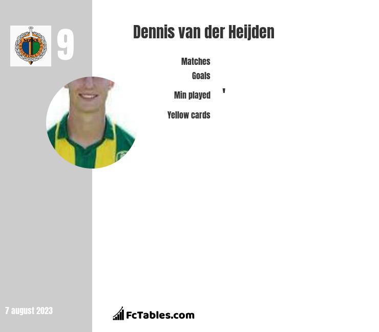 Dennis van der Heijden infographic