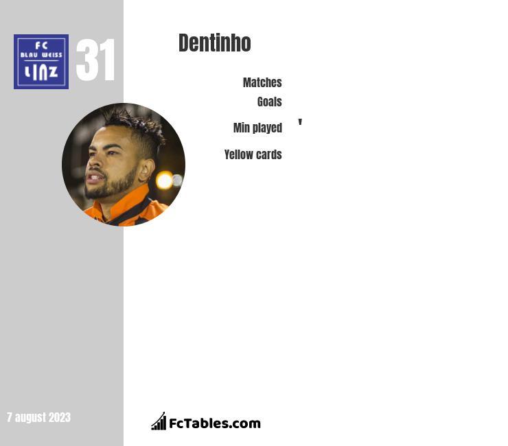 Dentinho infographic