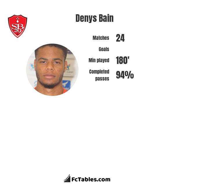 Denys Bain infographic