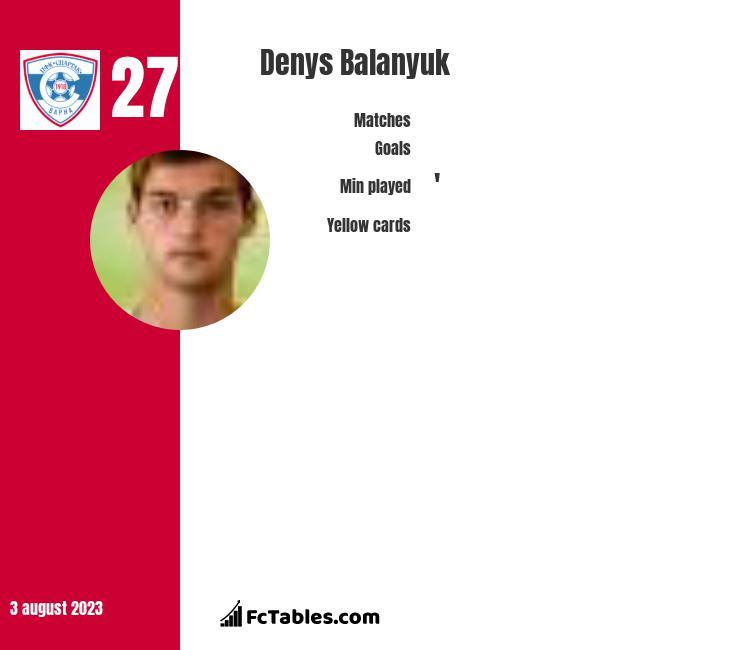 Denys Balanjuk infographic