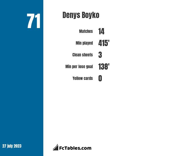 Denys Boyko infographic