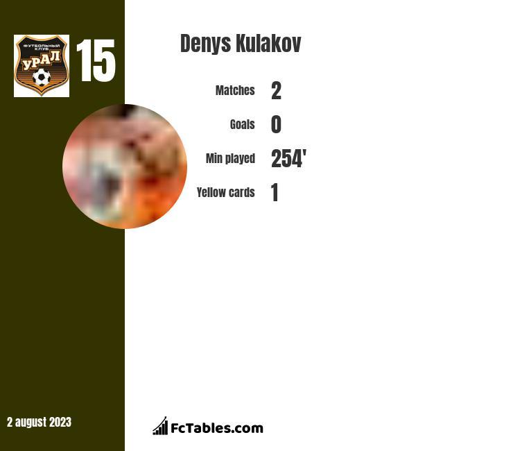 Denys Kulakov infographic