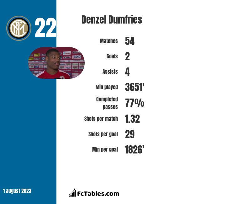 Denzel Dumfries infographic